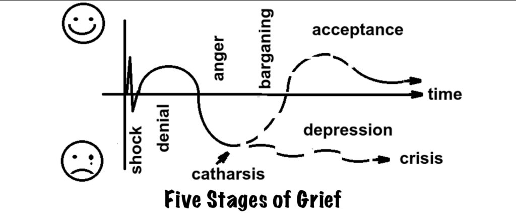 Five Stages of Grief in Oklahoma Divorce